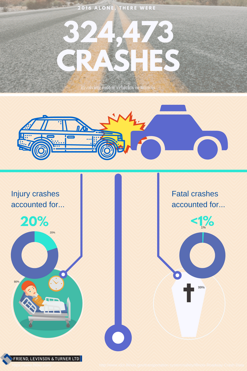 How Likely Is An Auto Accident? - FLT Law